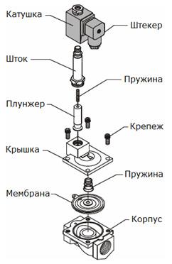 Устройство электромагнитного (соленоидного) клапана