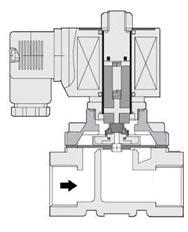 Принцип действия клапана электромагнитного прямого действия